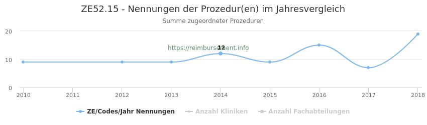 ZE52.15 Nennungen der Prozeduren und Anzahl der einsetzenden Kliniken, Fachabteilungen pro Jahr