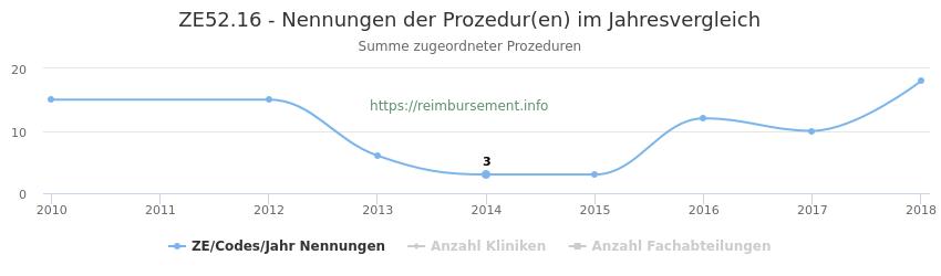 ZE52.16 Nennungen der Prozeduren und Anzahl der einsetzenden Kliniken, Fachabteilungen pro Jahr