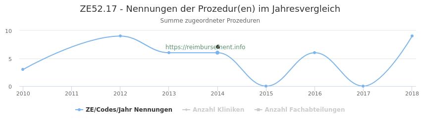 ZE52.17 Nennungen der Prozeduren und Anzahl der einsetzenden Kliniken, Fachabteilungen pro Jahr