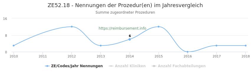 ZE52.18 Nennungen der Prozeduren und Anzahl der einsetzenden Kliniken, Fachabteilungen pro Jahr