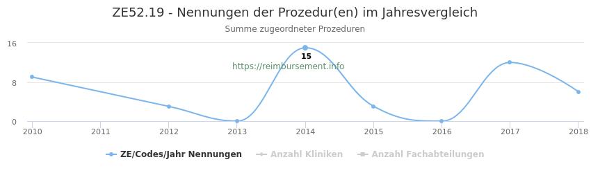 ZE52.19 Nennungen der Prozeduren und Anzahl der einsetzenden Kliniken, Fachabteilungen pro Jahr