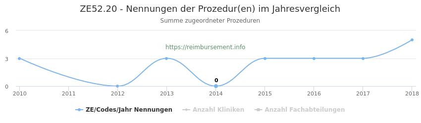 ZE52.20 Nennungen der Prozeduren und Anzahl der einsetzenden Kliniken, Fachabteilungen pro Jahr