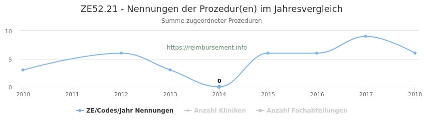 ZE52.21 Nennungen der Prozeduren und Anzahl der einsetzenden Kliniken, Fachabteilungen pro Jahr