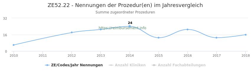 ZE52.22 Nennungen der Prozeduren und Anzahl der einsetzenden Kliniken, Fachabteilungen pro Jahr