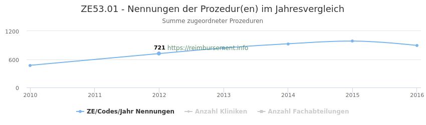ZE53.01 Nennungen der Prozeduren und Anzahl der einsetzenden Kliniken, Fachabteilungen pro Jahr