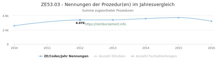 ZE53.03 Nennungen der Prozeduren und Anzahl der einsetzenden Kliniken, Fachabteilungen pro Jahr