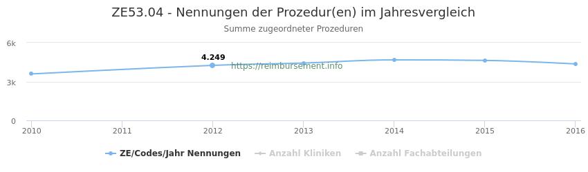 ZE53.04 Nennungen der Prozeduren und Anzahl der einsetzenden Kliniken, Fachabteilungen pro Jahr