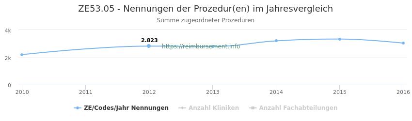 ZE53.05 Nennungen der Prozeduren und Anzahl der einsetzenden Kliniken, Fachabteilungen pro Jahr