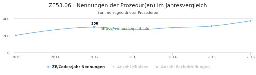 ZE53.06 Nennungen der Prozeduren und Anzahl der einsetzenden Kliniken, Fachabteilungen pro Jahr