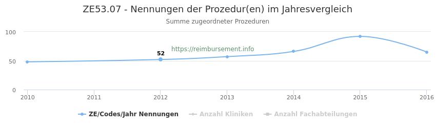 ZE53.07 Nennungen der Prozeduren und Anzahl der einsetzenden Kliniken, Fachabteilungen pro Jahr