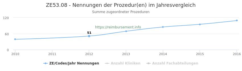 ZE53.08 Nennungen der Prozeduren und Anzahl der einsetzenden Kliniken, Fachabteilungen pro Jahr