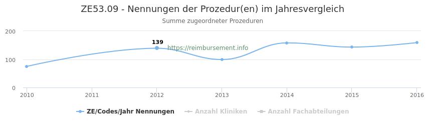 ZE53.09 Nennungen der Prozeduren und Anzahl der einsetzenden Kliniken, Fachabteilungen pro Jahr