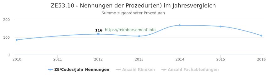 ZE53.10 Nennungen der Prozeduren und Anzahl der einsetzenden Kliniken, Fachabteilungen pro Jahr