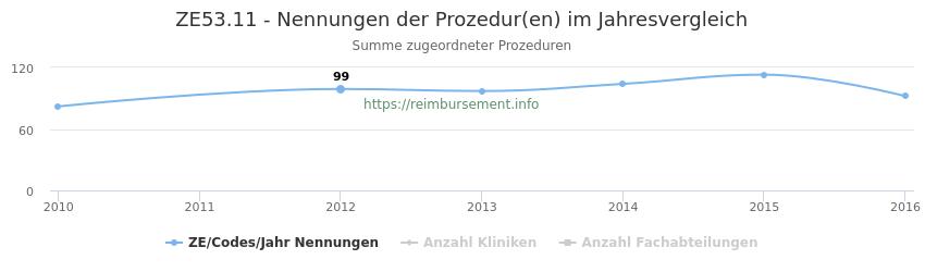 ZE53.11 Nennungen der Prozeduren und Anzahl der einsetzenden Kliniken, Fachabteilungen pro Jahr
