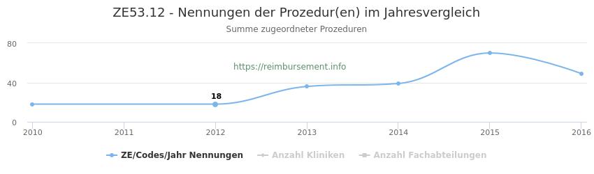 ZE53.12 Nennungen der Prozeduren und Anzahl der einsetzenden Kliniken, Fachabteilungen pro Jahr