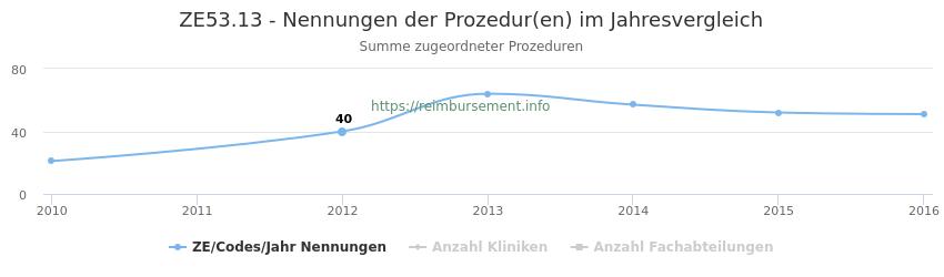 ZE53.13 Nennungen der Prozeduren und Anzahl der einsetzenden Kliniken, Fachabteilungen pro Jahr