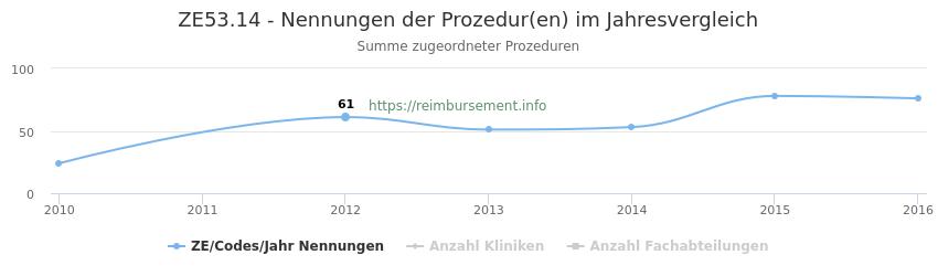 ZE53.14 Nennungen der Prozeduren und Anzahl der einsetzenden Kliniken, Fachabteilungen pro Jahr