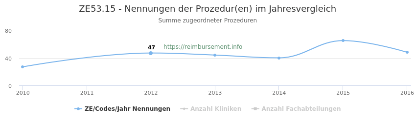 ZE53.15 Nennungen der Prozeduren und Anzahl der einsetzenden Kliniken, Fachabteilungen pro Jahr