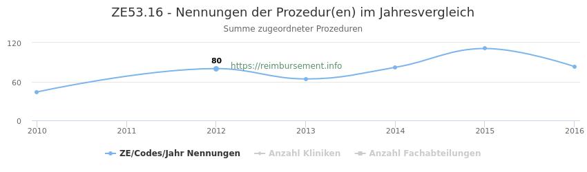 ZE53.16 Nennungen der Prozeduren und Anzahl der einsetzenden Kliniken, Fachabteilungen pro Jahr