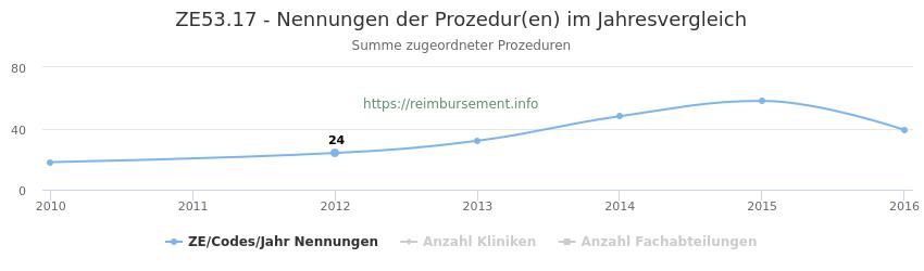 ZE53.17 Nennungen der Prozeduren und Anzahl der einsetzenden Kliniken, Fachabteilungen pro Jahr