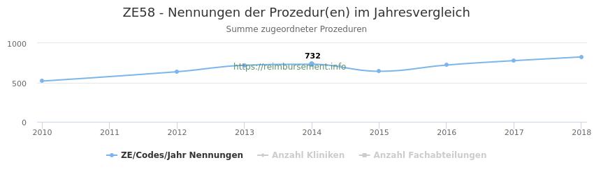 ZE58 Nennungen der Prozeduren und Anzahl der einsetzenden Kliniken, Fachabteilungen pro Jahr