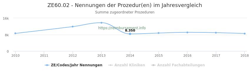 ZE60.02 Nennungen der Prozeduren und Anzahl der einsetzenden Kliniken, Fachabteilungen pro Jahr