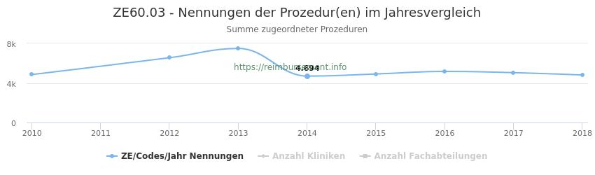 ZE60.03 Nennungen der Prozeduren und Anzahl der einsetzenden Kliniken, Fachabteilungen pro Jahr