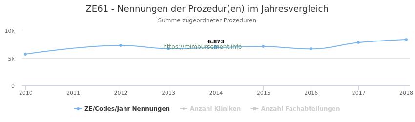 ZE61 Nennungen der Prozeduren und Anzahl der einsetzenden Kliniken, Fachabteilungen pro Jahr