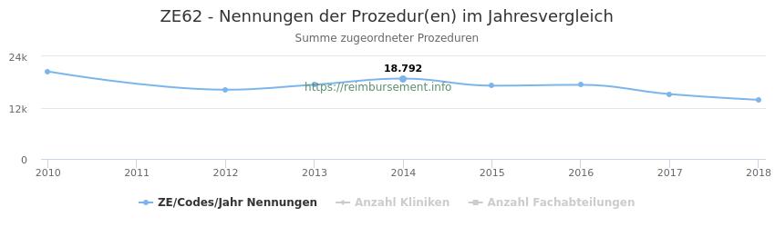 ZE62 Nennungen der Prozeduren und Anzahl der einsetzenden Kliniken, Fachabteilungen pro Jahr