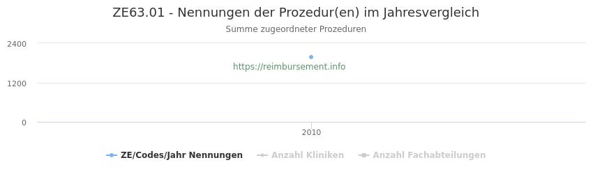 ZE63.01 Nennungen der Prozeduren und Anzahl der einsetzenden Kliniken, Fachabteilungen pro Jahr