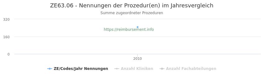 ZE63.06 Nennungen der Prozeduren und Anzahl der einsetzenden Kliniken, Fachabteilungen pro Jahr