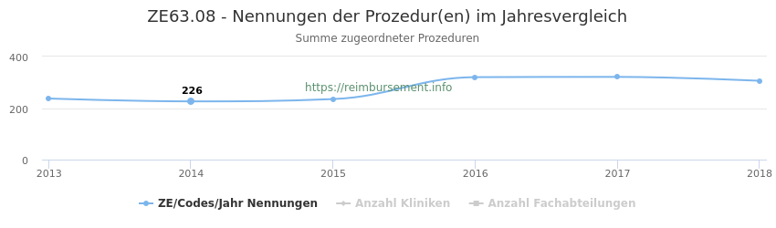 ZE63.08 Nennungen der Prozeduren und Anzahl der einsetzenden Kliniken, Fachabteilungen pro Jahr