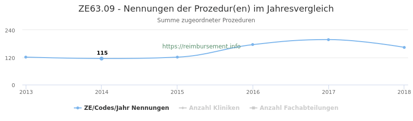ZE63.09 Nennungen der Prozeduren und Anzahl der einsetzenden Kliniken, Fachabteilungen pro Jahr