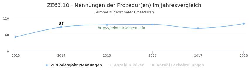 ZE63.10 Nennungen der Prozeduren und Anzahl der einsetzenden Kliniken, Fachabteilungen pro Jahr