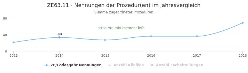 ZE63.11 Nennungen der Prozeduren und Anzahl der einsetzenden Kliniken, Fachabteilungen pro Jahr