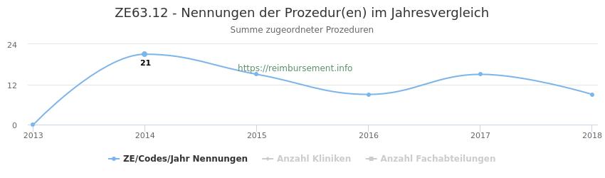 ZE63.12 Nennungen der Prozeduren und Anzahl der einsetzenden Kliniken, Fachabteilungen pro Jahr