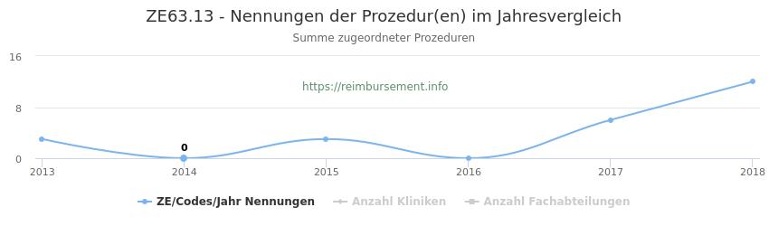 ZE63.13 Nennungen der Prozeduren und Anzahl der einsetzenden Kliniken, Fachabteilungen pro Jahr