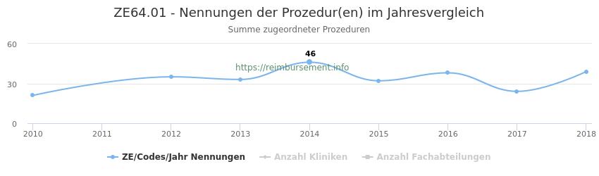 ZE64.01 Nennungen der Prozeduren und Anzahl der einsetzenden Kliniken, Fachabteilungen pro Jahr