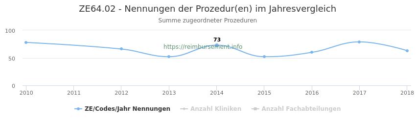 ZE64.02 Nennungen der Prozeduren und Anzahl der einsetzenden Kliniken, Fachabteilungen pro Jahr