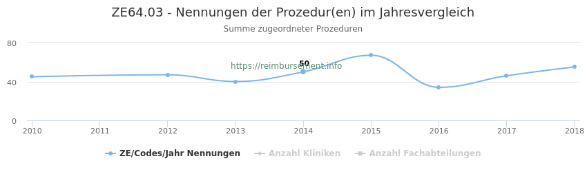 ZE64.03 Nennungen der Prozeduren und Anzahl der einsetzenden Kliniken, Fachabteilungen pro Jahr