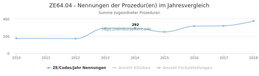 ZE64.04 Nennungen der Prozeduren und Anzahl der einsetzenden Kliniken, Fachabteilungen pro Jahr
