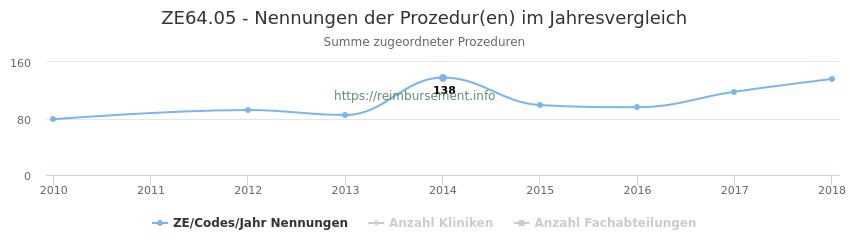 ZE64.05 Nennungen der Prozeduren und Anzahl der einsetzenden Kliniken, Fachabteilungen pro Jahr