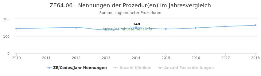 ZE64.06 Nennungen der Prozeduren und Anzahl der einsetzenden Kliniken, Fachabteilungen pro Jahr