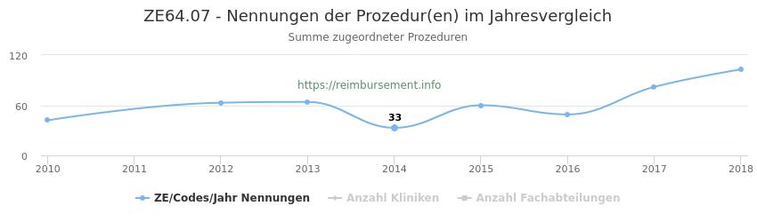 ZE64.07 Nennungen der Prozeduren und Anzahl der einsetzenden Kliniken, Fachabteilungen pro Jahr