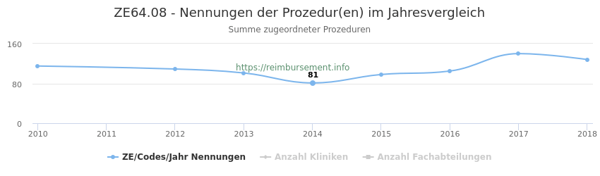 ZE64.08 Nennungen der Prozeduren und Anzahl der einsetzenden Kliniken, Fachabteilungen pro Jahr