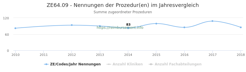 ZE64.09 Nennungen der Prozeduren und Anzahl der einsetzenden Kliniken, Fachabteilungen pro Jahr