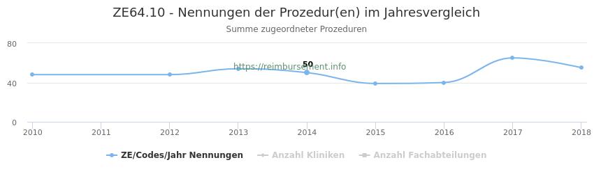 ZE64.10 Nennungen der Prozeduren und Anzahl der einsetzenden Kliniken, Fachabteilungen pro Jahr