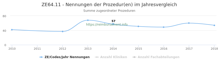 ZE64.11 Nennungen der Prozeduren und Anzahl der einsetzenden Kliniken, Fachabteilungen pro Jahr