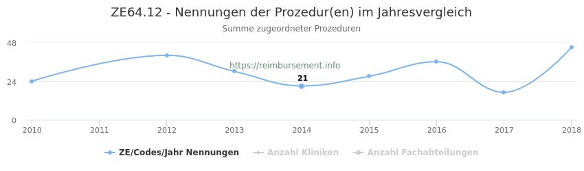 ZE64.12 Nennungen der Prozeduren und Anzahl der einsetzenden Kliniken, Fachabteilungen pro Jahr