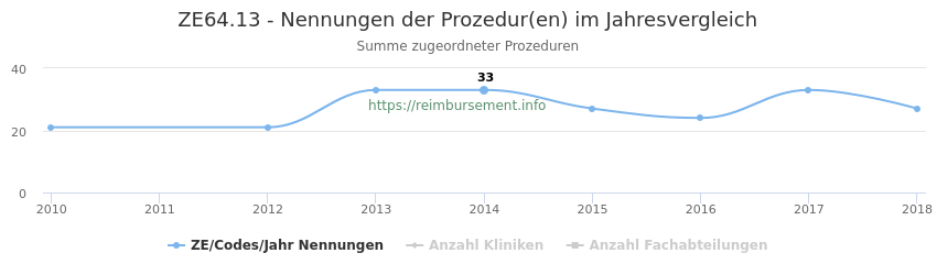 ZE64.13 Nennungen der Prozeduren und Anzahl der einsetzenden Kliniken, Fachabteilungen pro Jahr